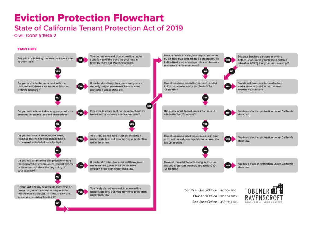 Eviction Protection Flowchart for the State of California